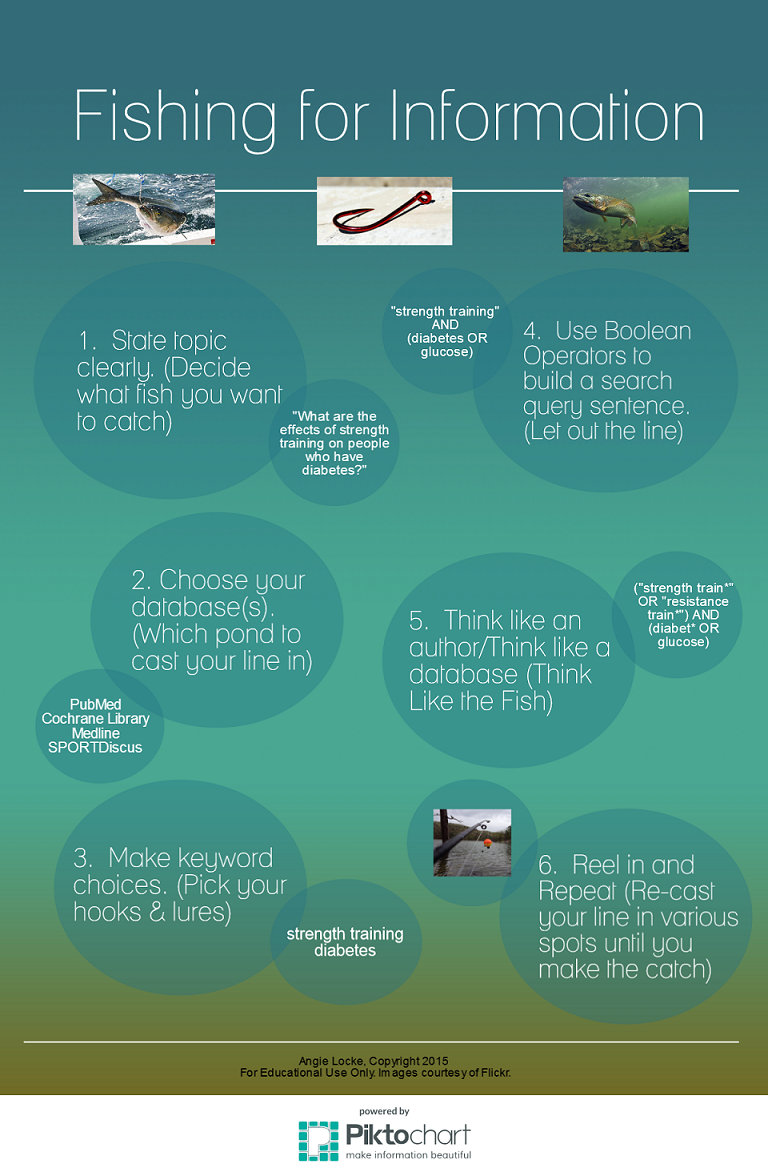 fishing for information infographic
