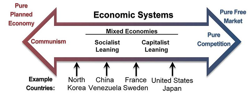 Fundamentals of Business - Fig. 2.2 - Economic Systems