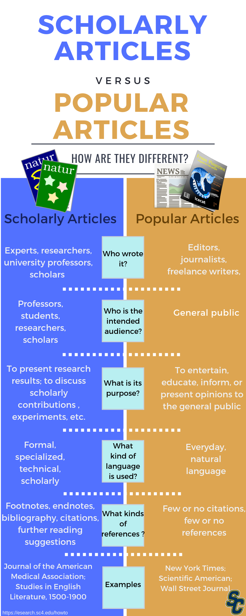 scholarly articles vs popular articles infographic