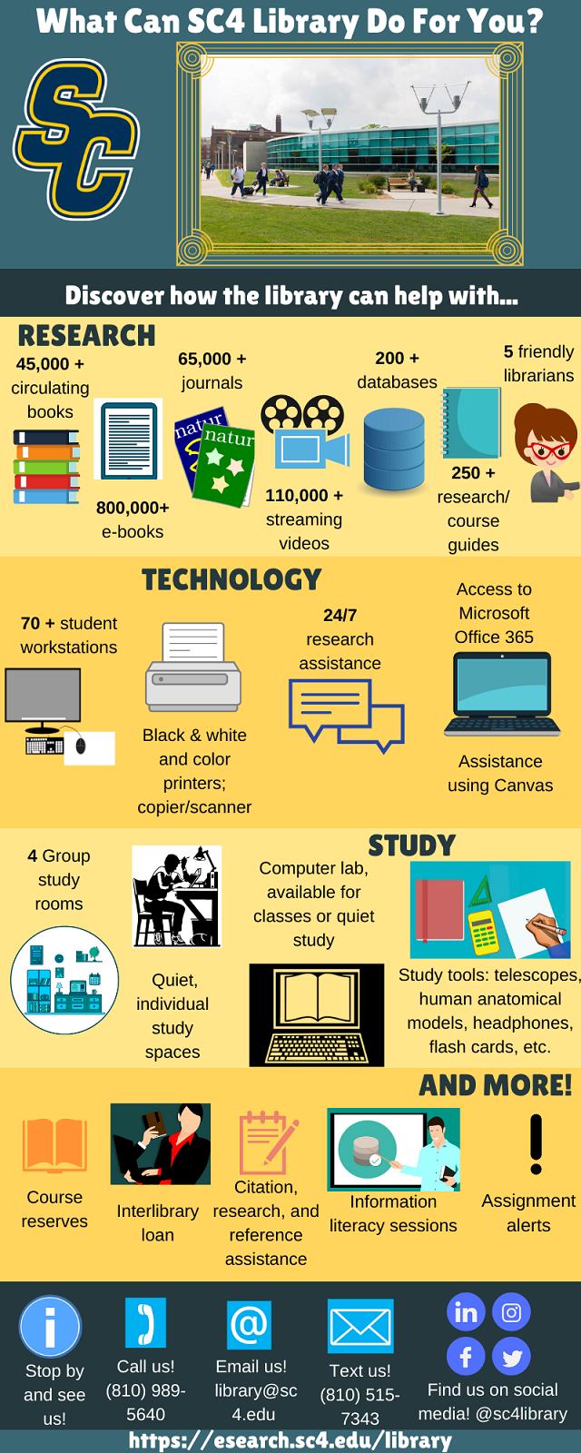 sc4 library overview infographic