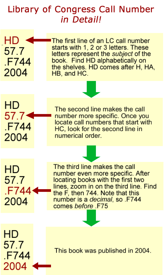 graphic describing the what the parts of a call number stand for.