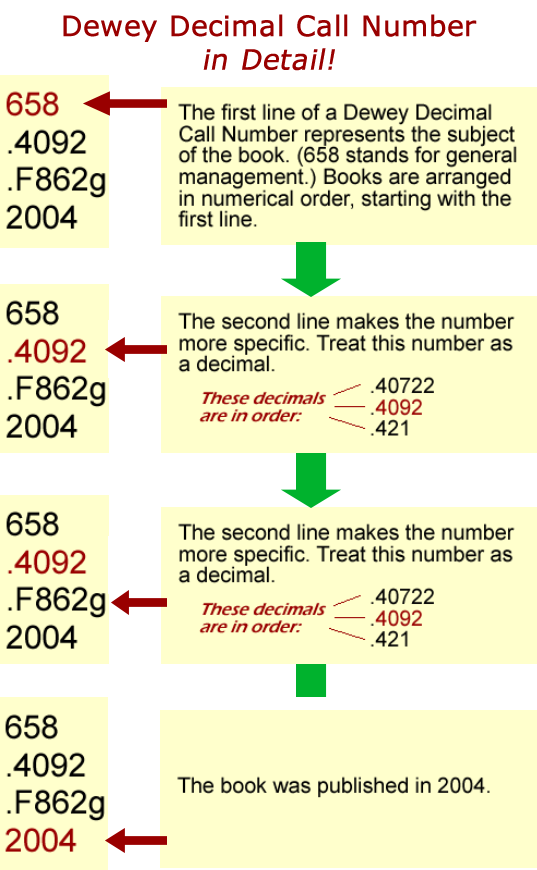 graphic showing what the lines in a call number stand for.