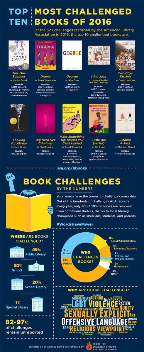 2016 Book Challenges - Top 10 Infographic