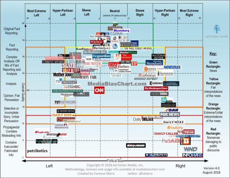 Media Bias Chart by Vanessa Otero