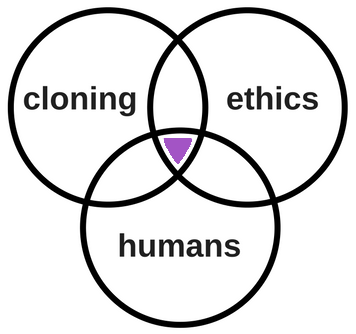 Image demonstrating the concept of AND. The center of the Venn diagram where the 3 circles overlap represents the results for the search for cloning AND humans AND ethics. All results would contain the words cloning, ethics, and humans.