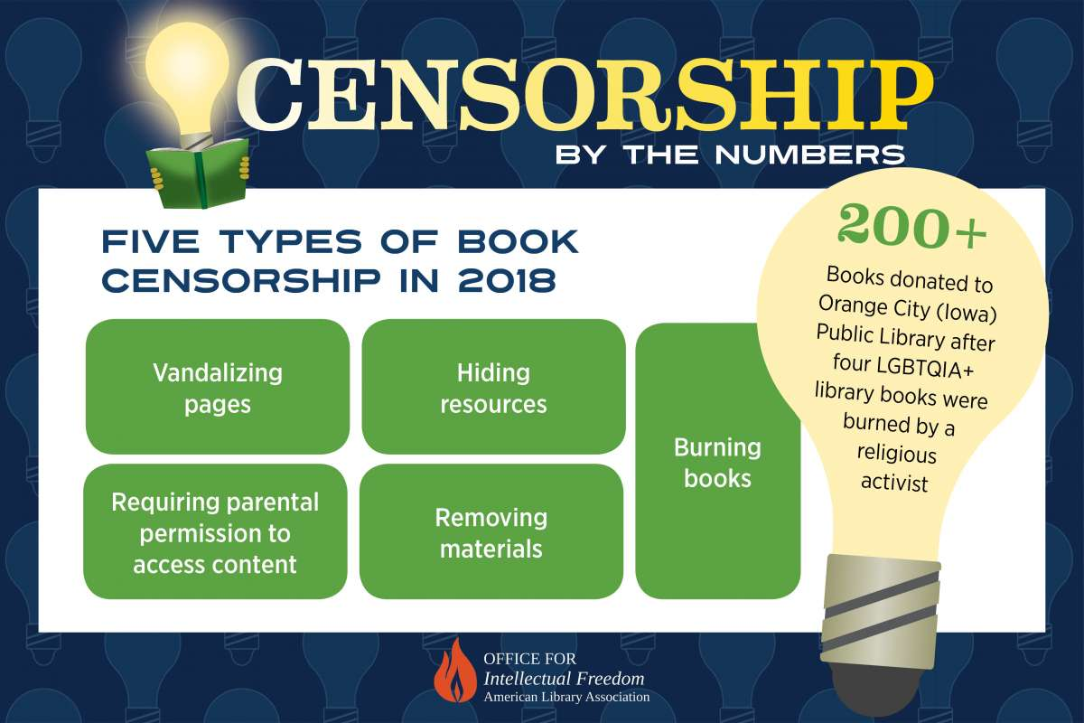 Censorship by the Numbers