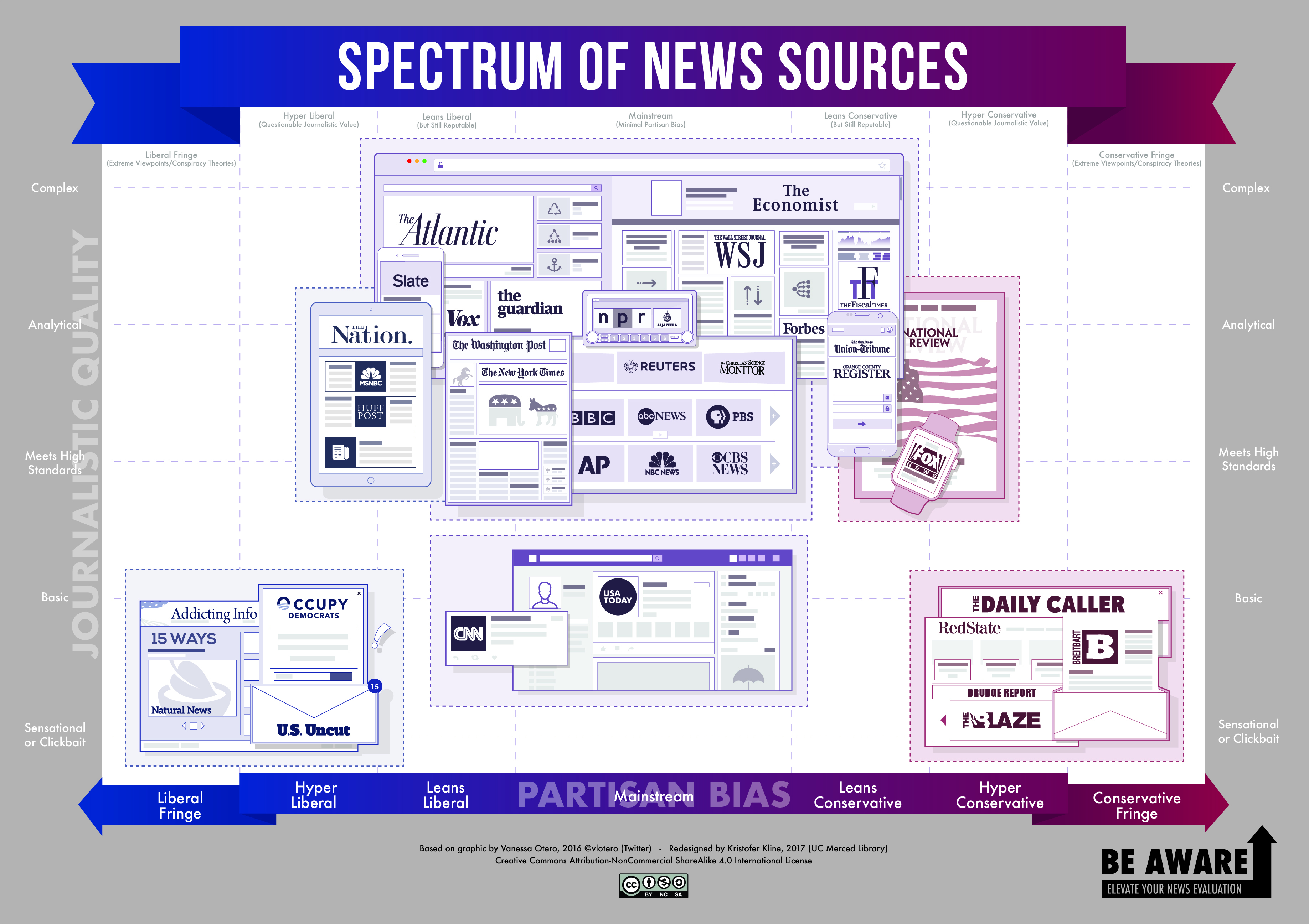 Spectrum of News Sources Partisan Bias Infographic