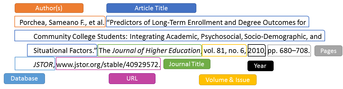 MLA citation example of journal article in a database