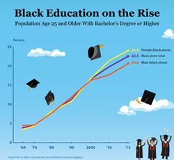 Graph showing Education of Black Americans Increases.