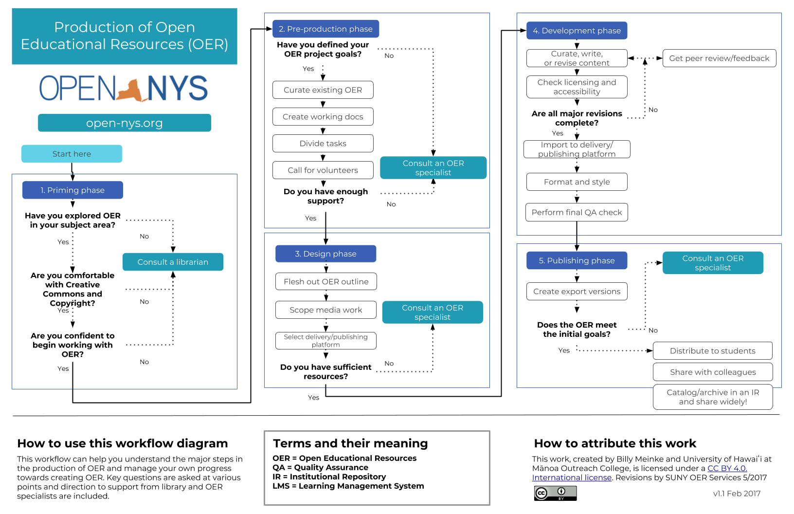 Creating New OER Flow Chart Image - Open-NYS