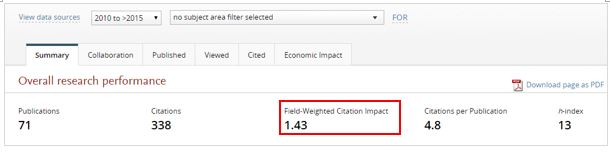 Field weighted citation impact in SciVal
