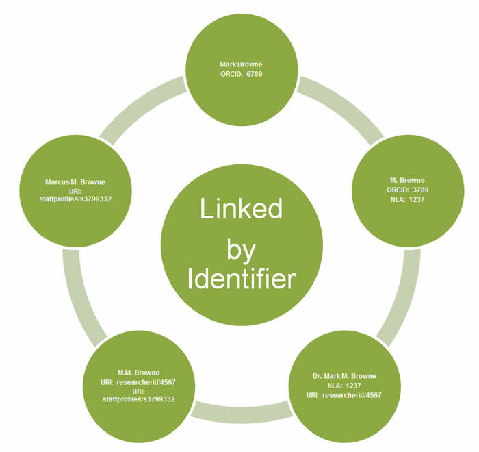 Aspects of Research Identifiers