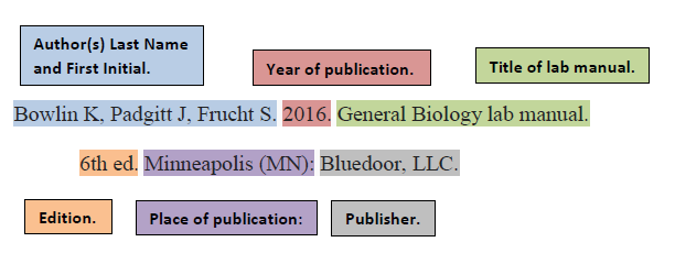 [ Citation Example for Gen Bio Lab Manual with Individual Authors ]