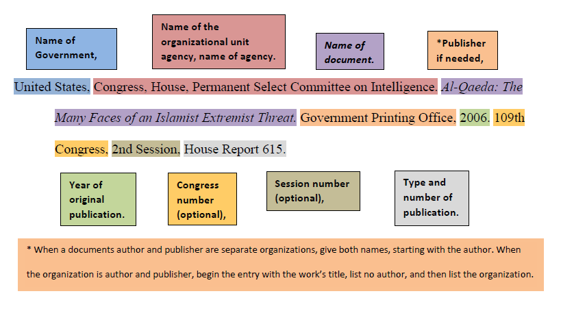[ MLA Citing Example of Print Government Publication ]