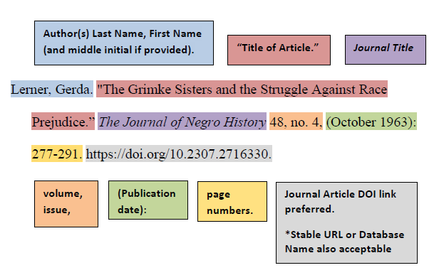 [ Turabian Citation Example for Online Journals ]