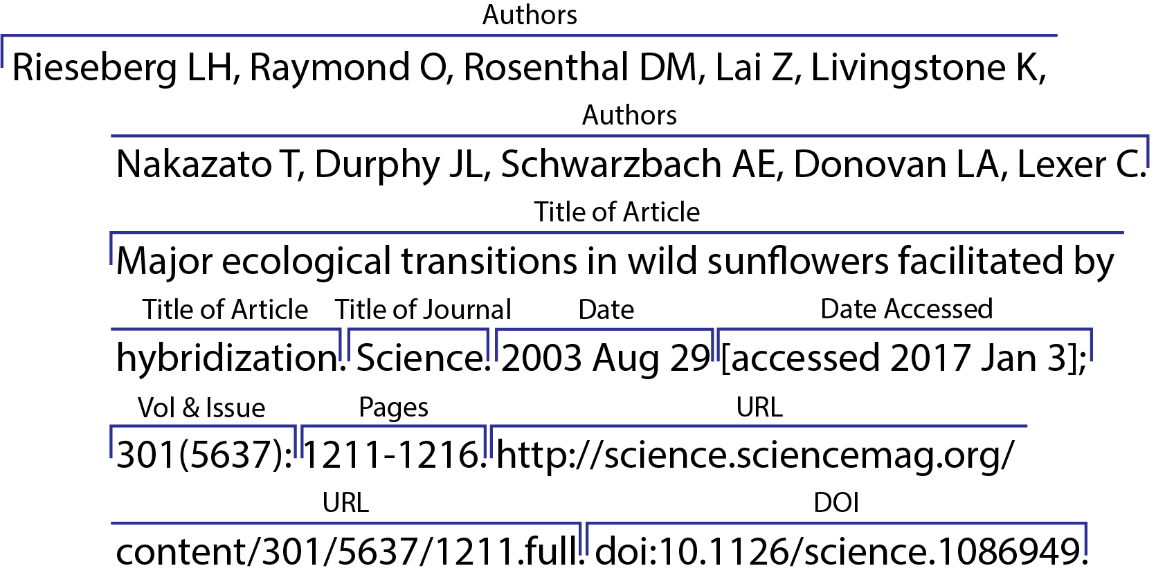 CSE/CBE 8 Citation Sequence Online Article from a Scholarly Journal, Retrieved from Website