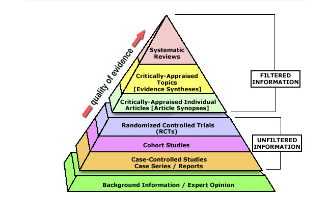 Image of the Evidence Pyramid for research.