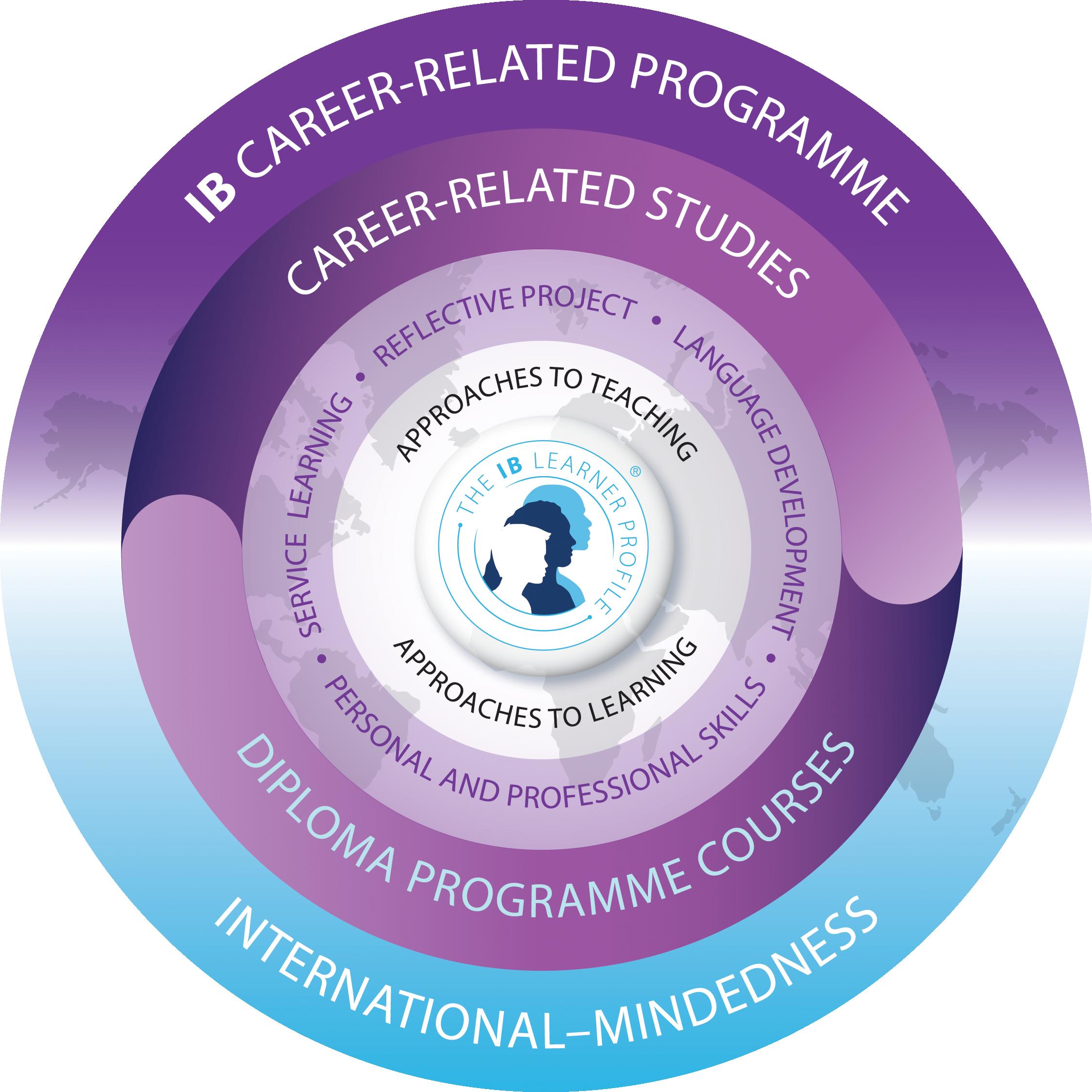 ibcp program description logo