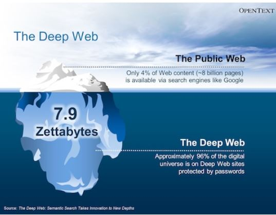 "Image of the ""Deep Web"", where 96% of the content needs a password"