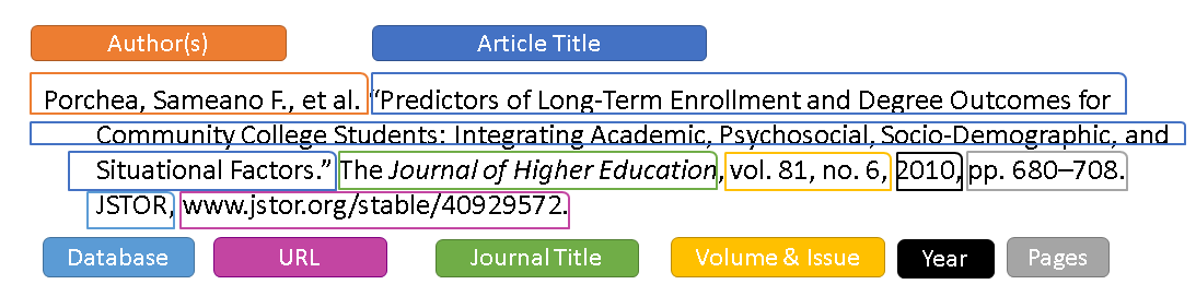 mla journal article example