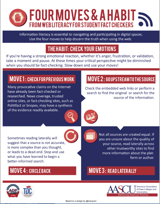 Four Moves and a Habit infographic