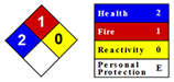 Example of warning signs for chemicals often found on safety data sheets