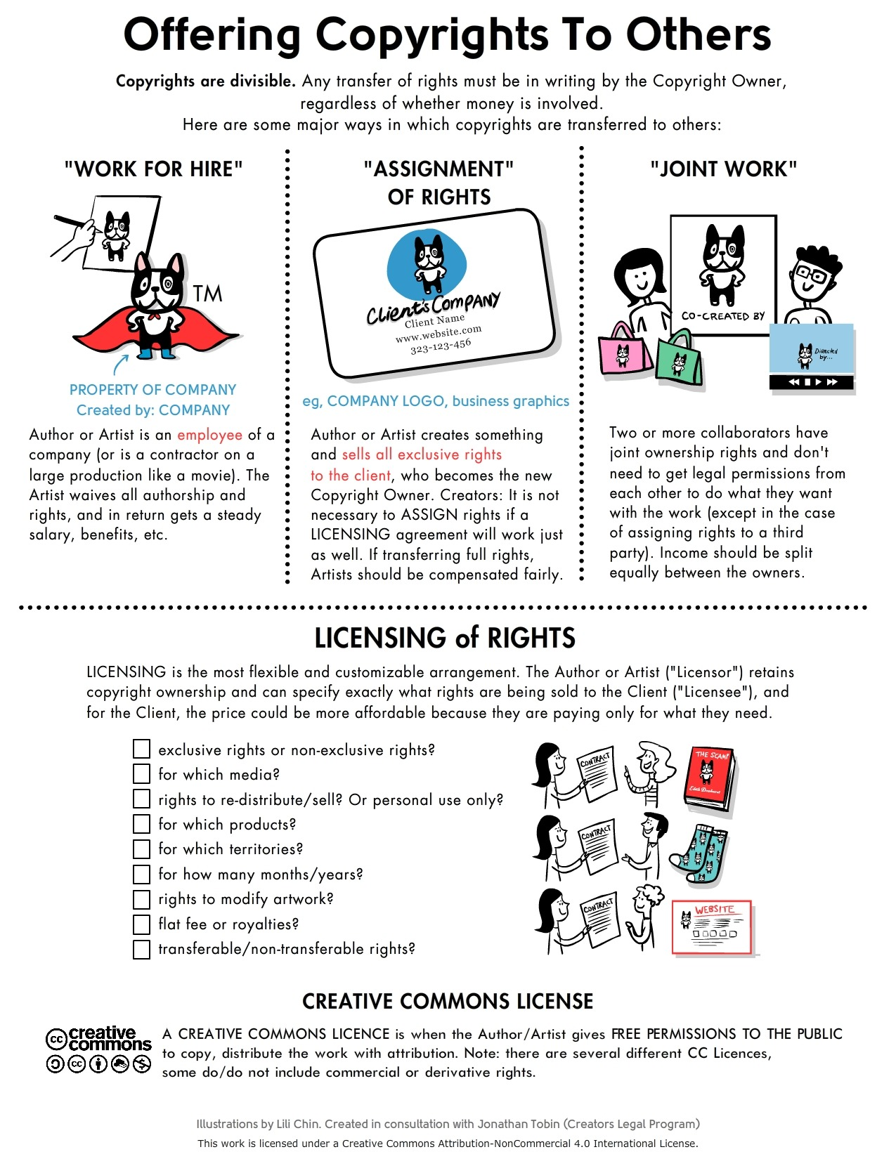 Offering Copyrights to Others Infographic