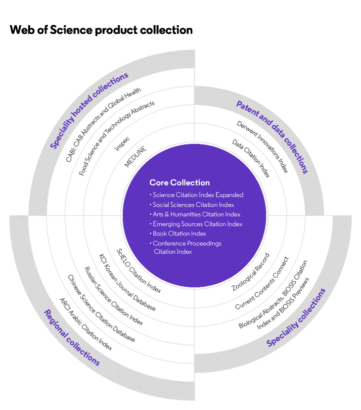 Web of Science product collection graphic