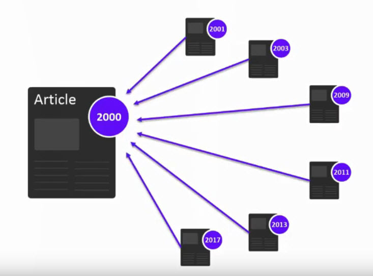 diagram of citing articles