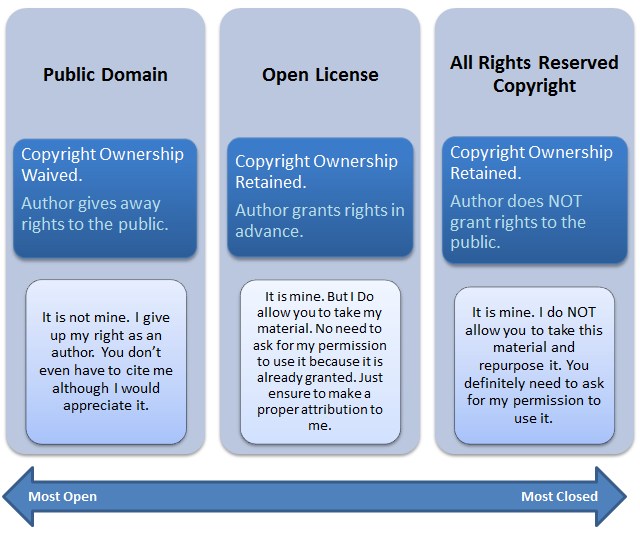 Range of public domain to all rights reserved copyright, with open license in the middle