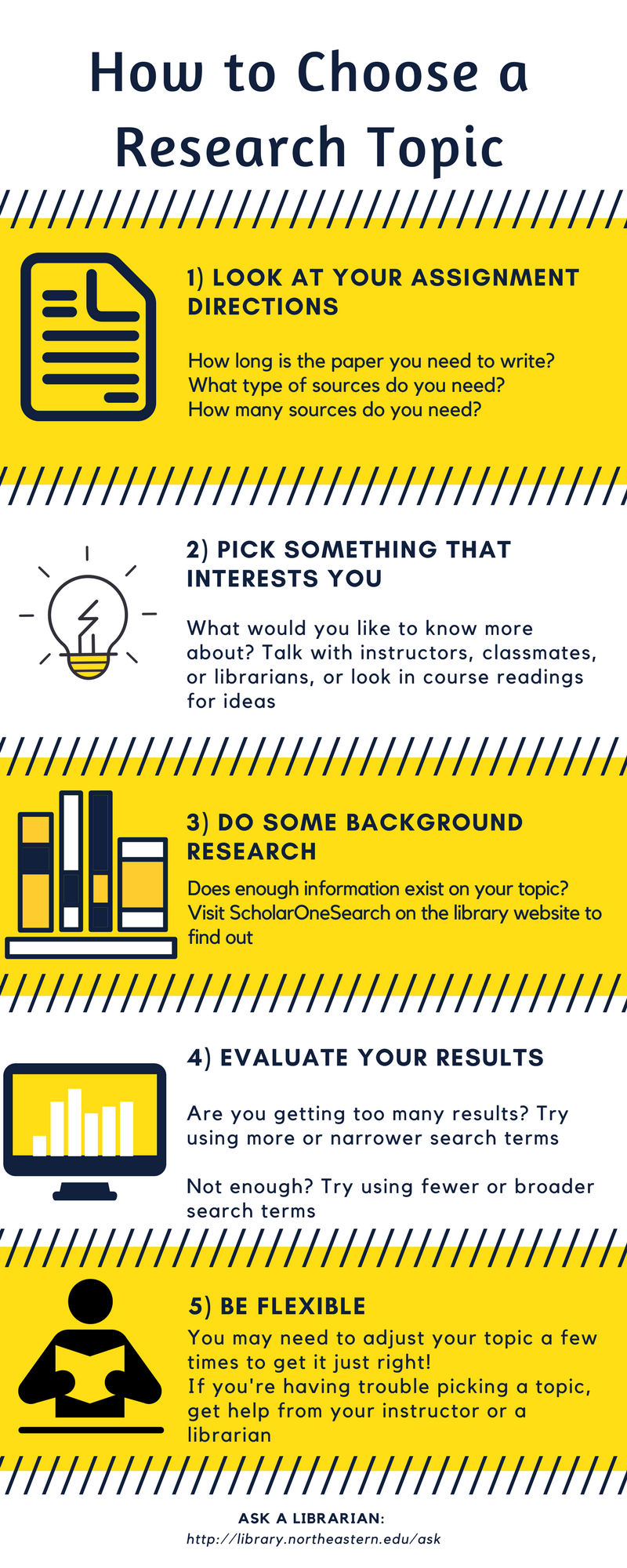 How to choose a research topic infographic