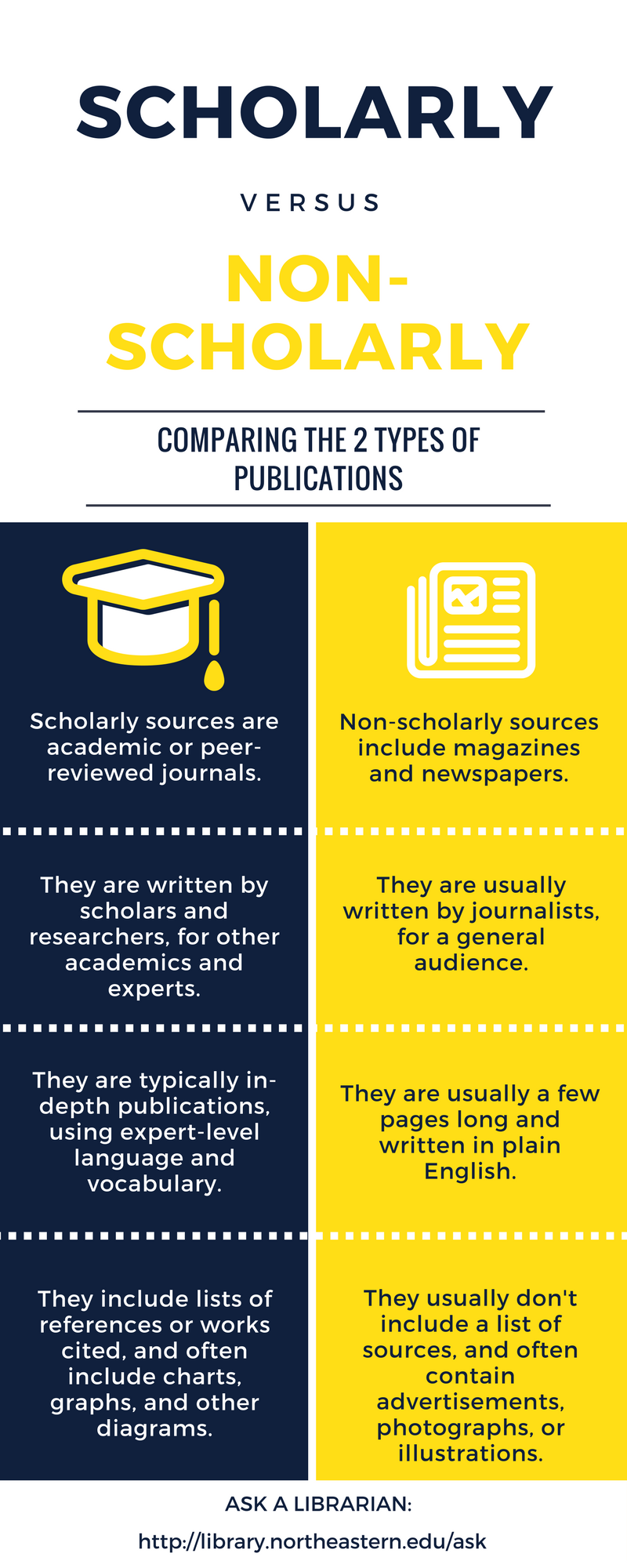 Scholarly vs. non-scholarly sources chart