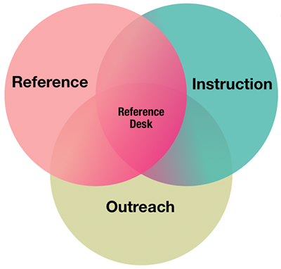 Venn diagram: Reference, instruction, and outreach all intersect at the reference desk.