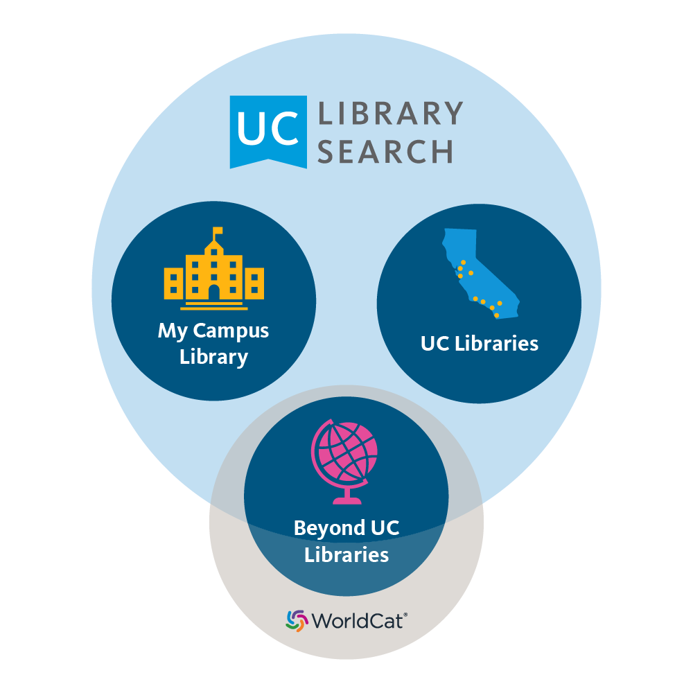 diagram showing UC Library Search including the local campus library, all UC Libraries, and some of Worldcat
