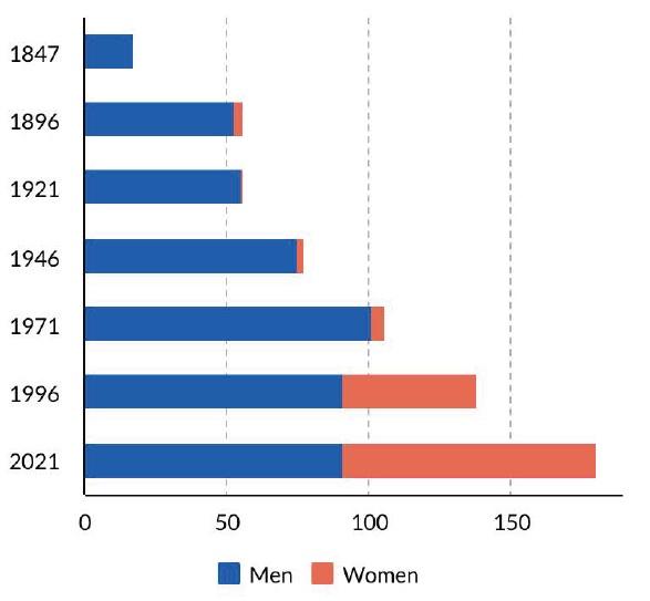 Male and female graduates graph