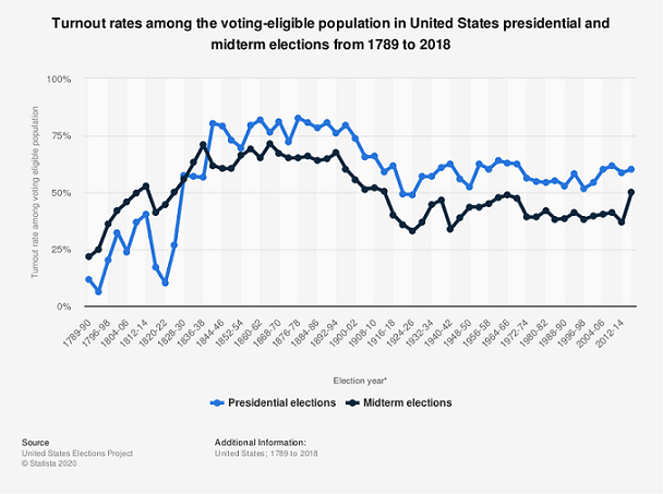 Presidential Voter Turnout 1798-2018