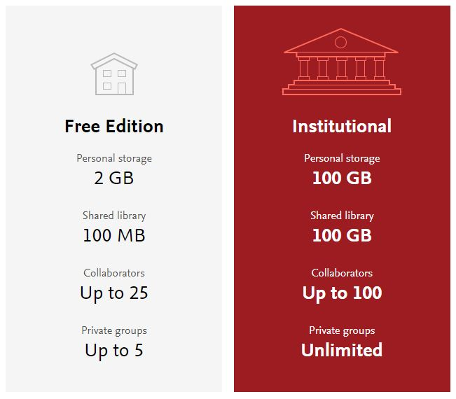 insitution vs free edition storage