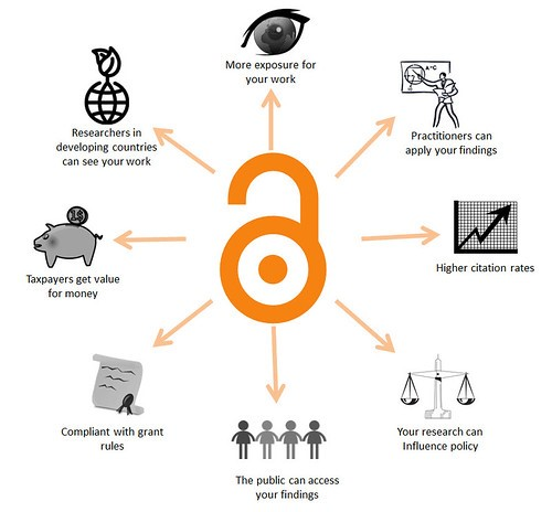 diagram of benefits to publishing open access