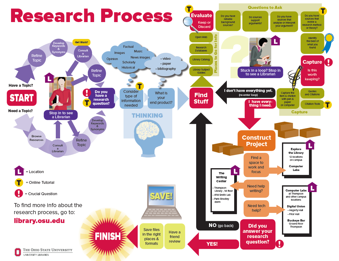 Library Research Process Diagram