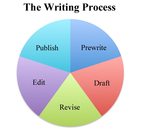 Pie chart showing phases of writing as Prewrite, Draft, Revise, Edit, Publish