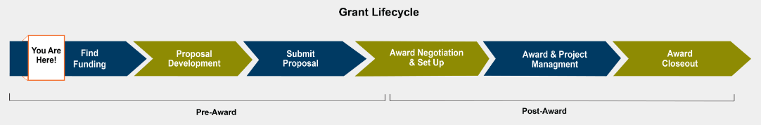 Grant Lifecycle in ORSP