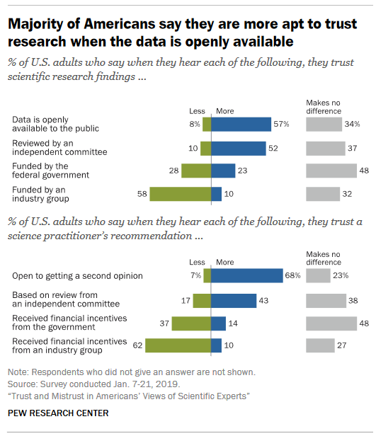 poll showing more trust in research when data is open