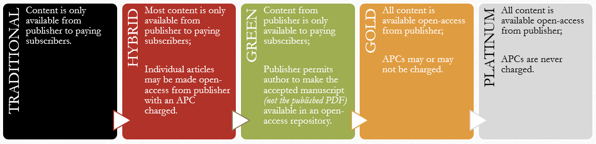 spectrum of access from traditional subscription journals to platinum open access journals with no author fees