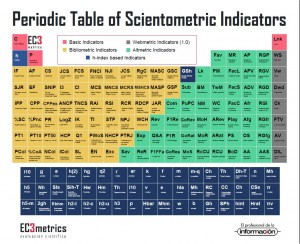 periodic table of scientometric indicators
