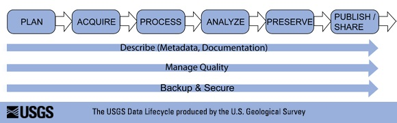 the USGS data lifecycle