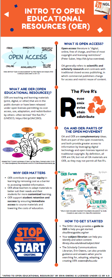 Intro to OER inforgraphic