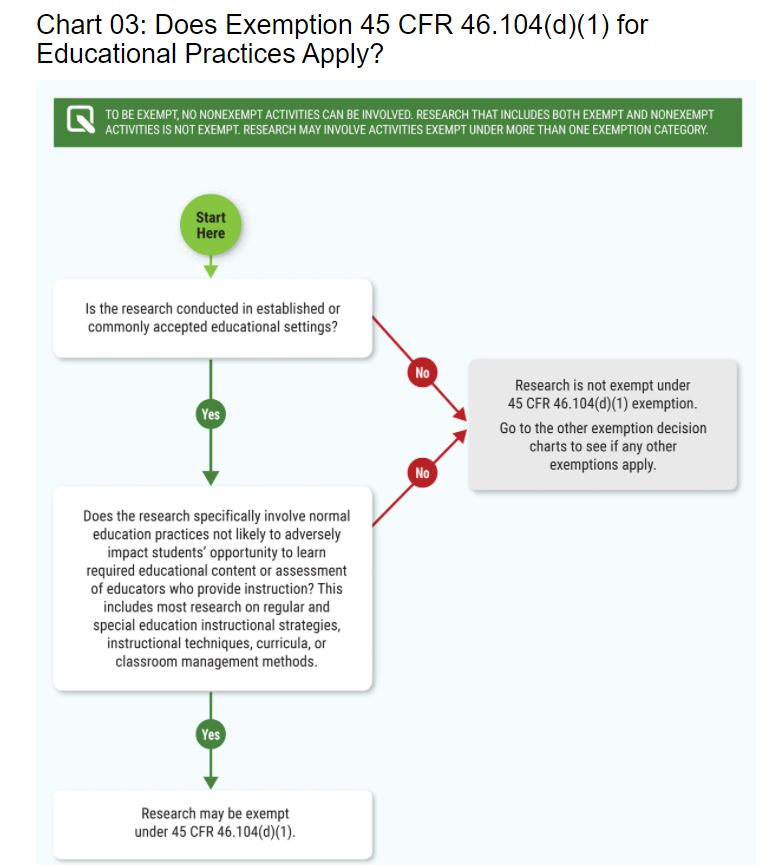 Decision Tree to determine Exemption from IRB Review