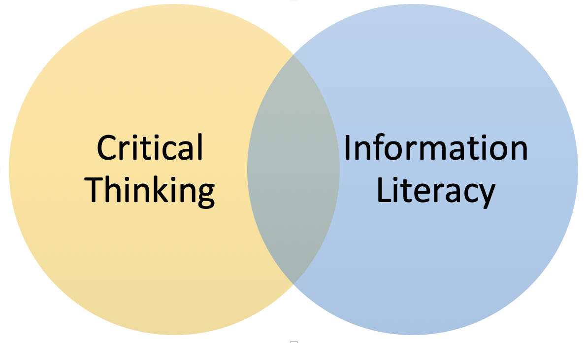 Venn diagram showing overlap between critical thinking and information literacy