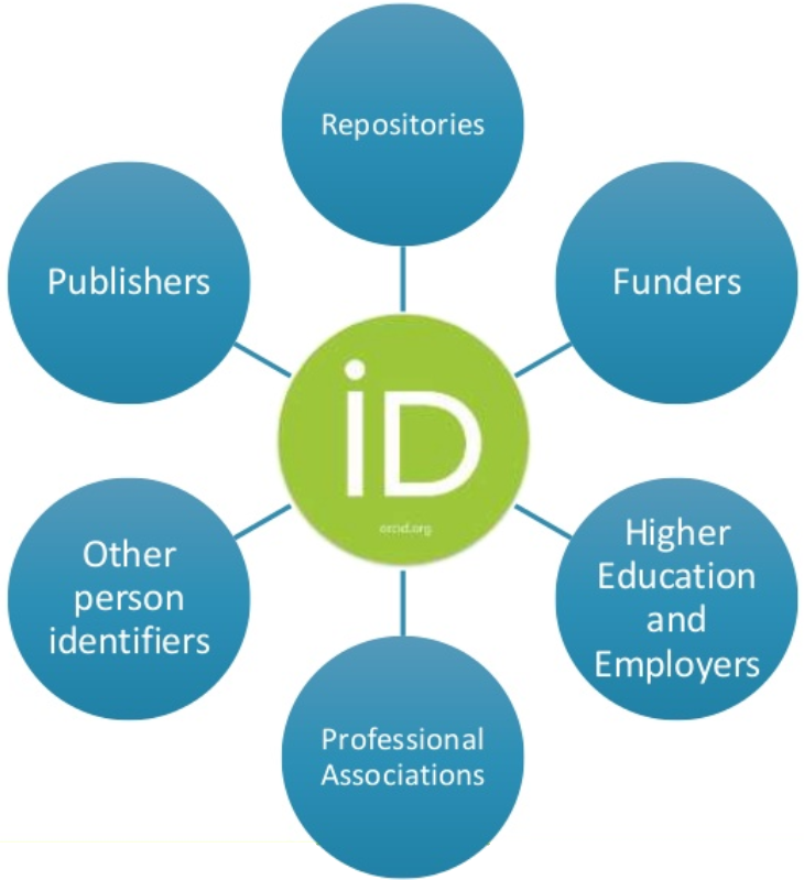ORCiD Integration Categories