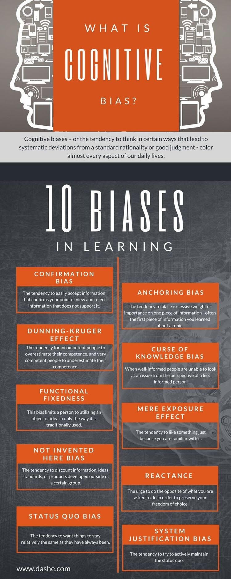 Cognitive biases - or the tendency to think in certain ways that lead to systematice deviations from a standard rationality of good judgment - color almost every aspect of our lives. Ten biases in learning are: confirmation bias, anchoring bias, Dunn-Kruger effect, Curse of Knowledge Bias, Functional fixedness, Mere Exposure effect, Not invented here bias, reatance, status quo bias, and system justeification bias. Source: www.dashe.com